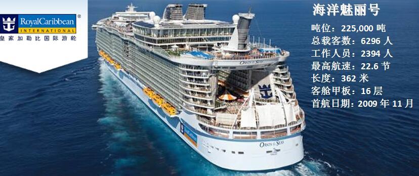 【东加勒比海邮轮 22.5万吨豪华邮轮】圣汤姆斯 波多黎各 巴哈马 迈阿密 大沼泽 奥特莱斯11日游y